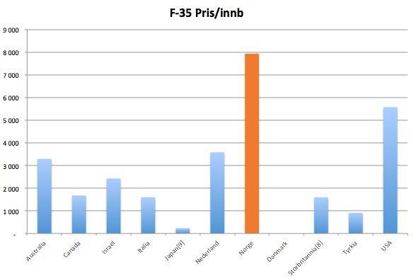 f35-innb