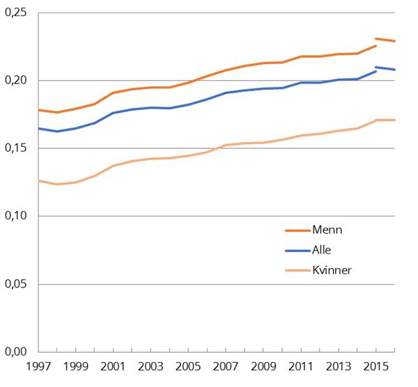 figur-1-utviklingen-i-gini-koeffisienten-for-lonnstakere-1997-2016